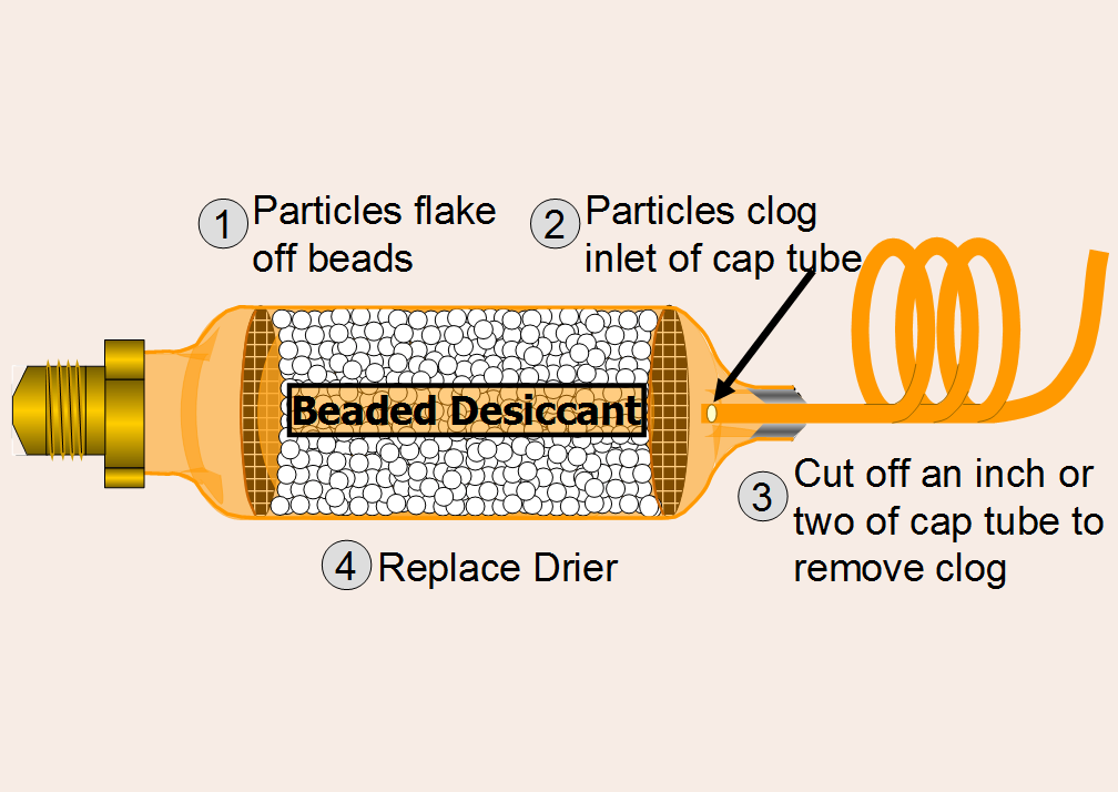 Capillary Tubes in 15 Minutes
